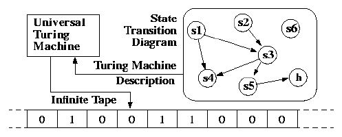 """The conceptual Universal Turing Machine - it can simulate any other machine, and is named after Alan Turing. Turing was highly influential in the development of computer science, providing a formalisation of the concepts of """"algorithm"""" and """"computation"""" with the Turing machine, which played a significant role in the creation of the modern computer. Turing is widely considered to be the father of computer science and artificial intelligence."""