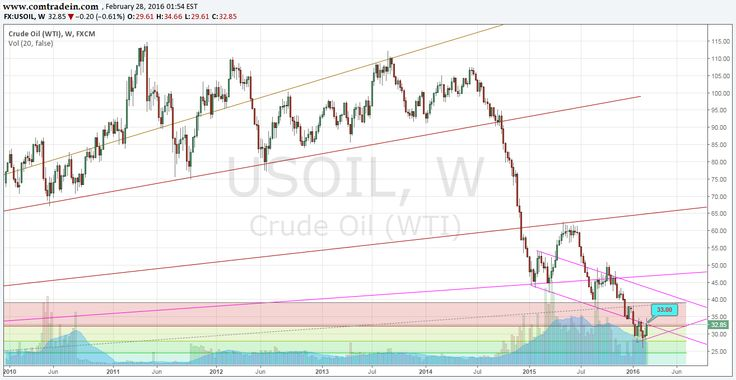 Crude Oil Weekly Chart Analysis