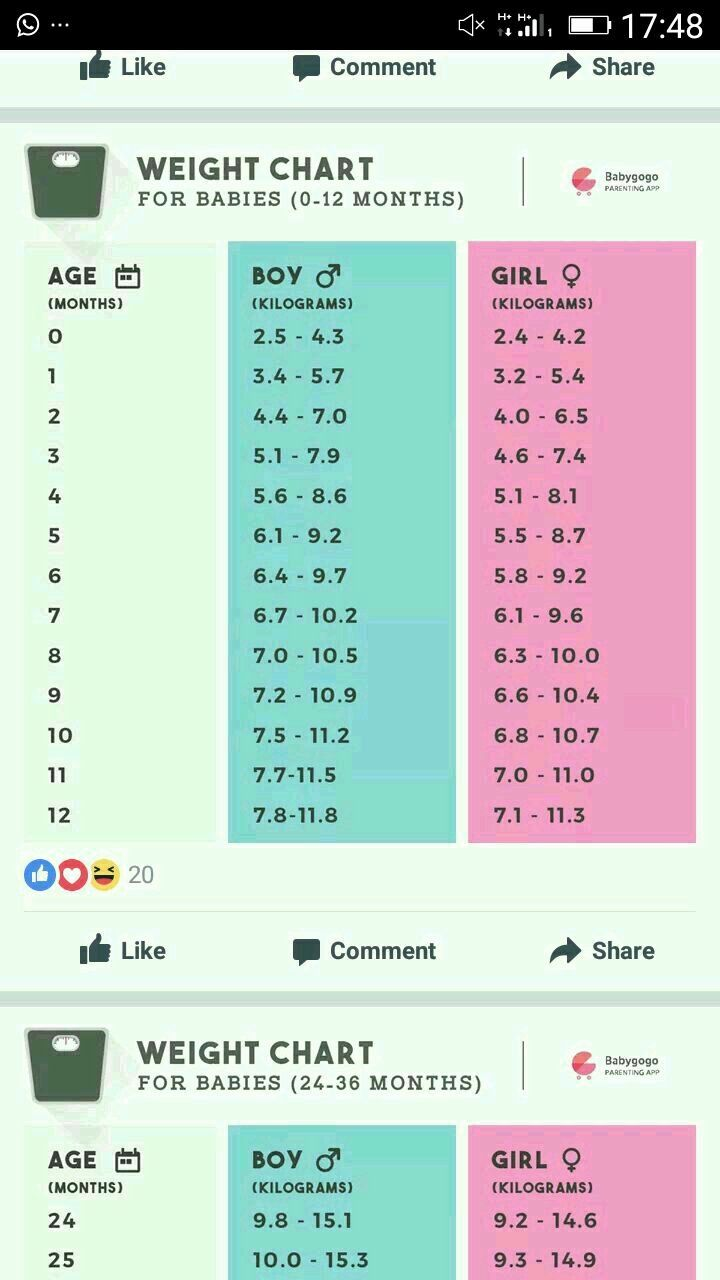 Average Baby Weight Chart Lovely My Baby is 20 Months Old and She ...