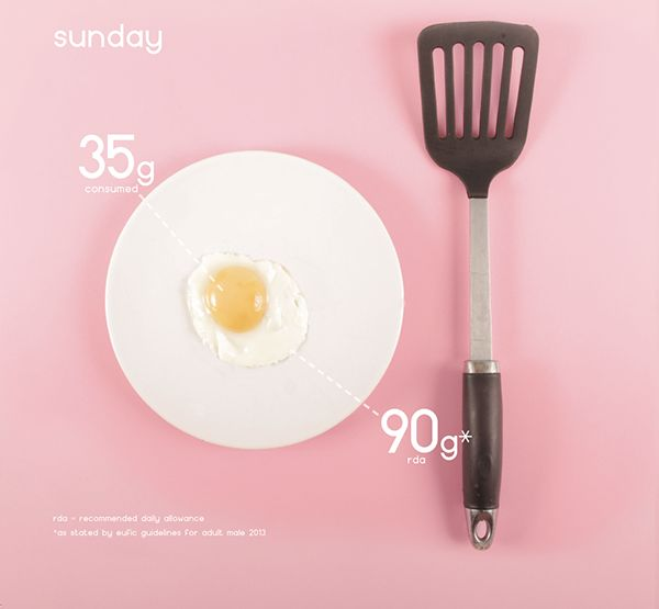 Design x Food - Infographic on Behance