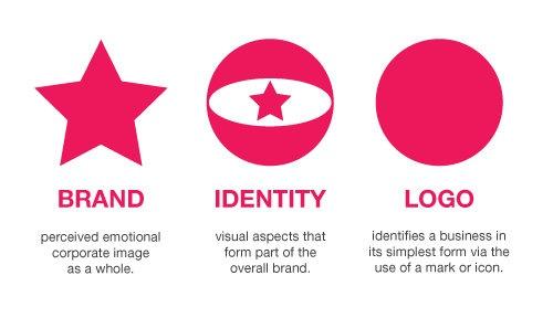 brand - identity - logo