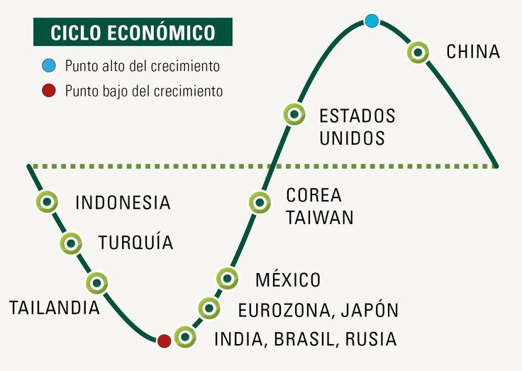 ¿Cómo es el crecimiento económico de la eurozona en relación a oros países?