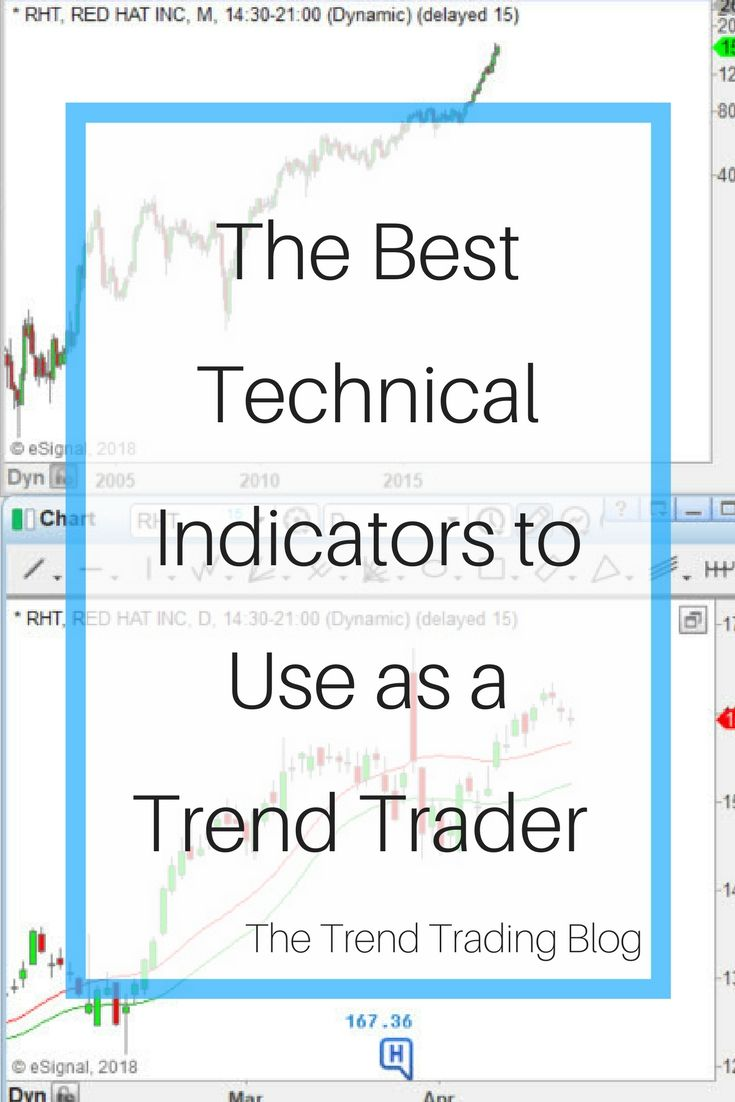 Indicators To Use As A Trend Trader