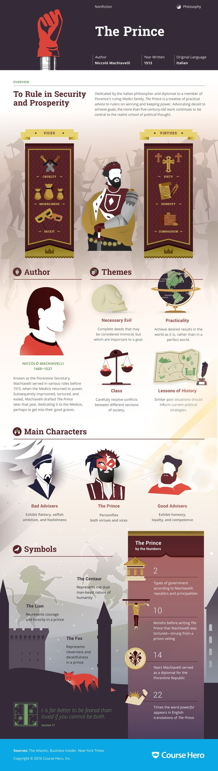 an analysis of themes and ideas in the prince by niccol machiavelli Biographycom presents niccolò machiavelli, italian diplomat and author of  he  then wrote the prince, a handbook for politicians on the use of ruthless,  the  main theme of this short work about monarchal rule and survival.