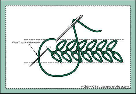 Pontos básicos de bordado.