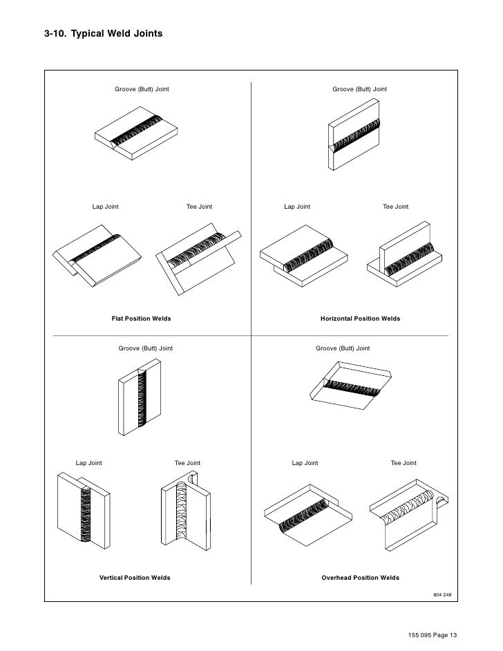 10 images about types of joints in welding on pinterest. Black Bedroom Furniture Sets. Home Design Ideas