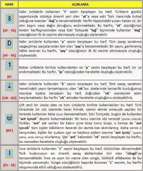 Orhun Kadim Dile Giriş - Türk Asya - Bilig Bitig, Asian Turkish, Тюрки России