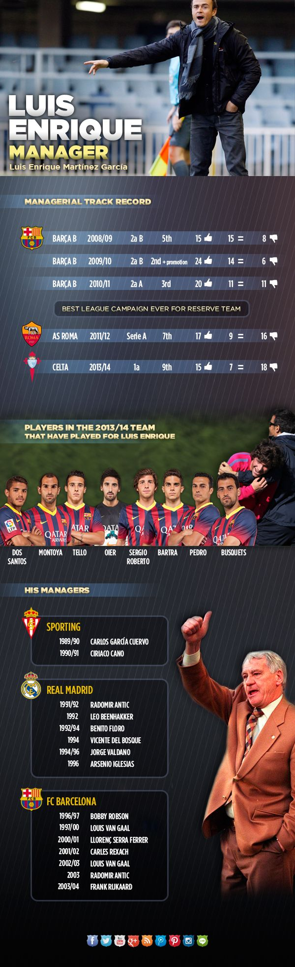 Luis Enrique's managerial career in numbers #LuisEnrique #Coach #FCBarcelona #LuchoisBack