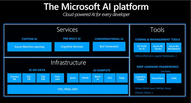 Azure Databricks New AI Platform IoT and Machine Learning Tools Announced