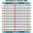 Ten thousands chart for Rounding: Created for third grade by Missy Powers, but can be used in other grades.  Example: Ask students to place their finger to the number closest to 3123. Students should have their finger on 3100. Ask students to round the number to the nearest 1000 by moving their finger to the thousand it rounds to. Students should move their fingers to 3000.  http://www.teacherspayteachers.com/Product/Ten-Thousands-Chart-for-Rounding-to-Nearest-Thousand