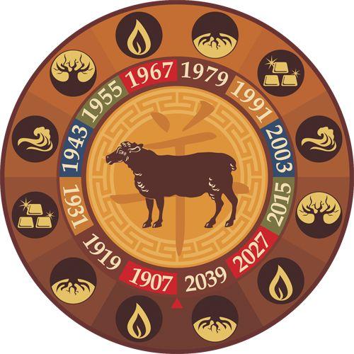 Восточный гороскоп совместимость Козы     Китайский зодиак: совместимость знака Козы (Овцы) с остальными восточными знаками