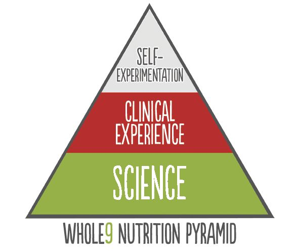 Interesting.  Need to read the full article later.  Whole9-Nutrition-Pyramid