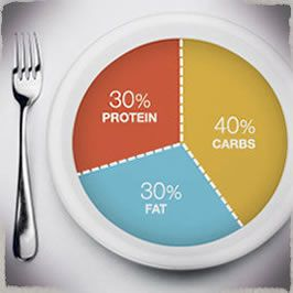 Carb/fat/protein calculator - enter desired calories per day, it will tell you how many of each you will need per meal and day for balanced eating