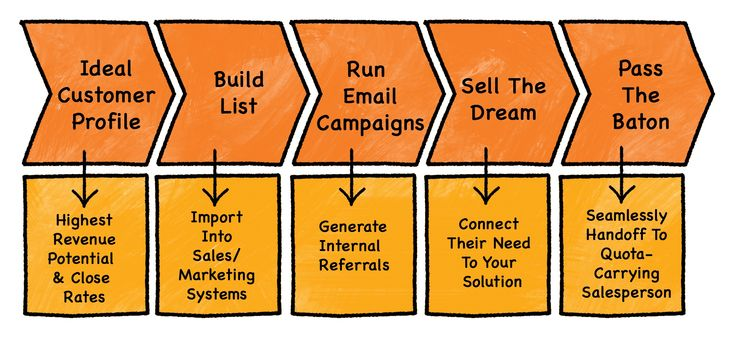 Why Sales People should not Prospect - An interview with Aaron Ross ...