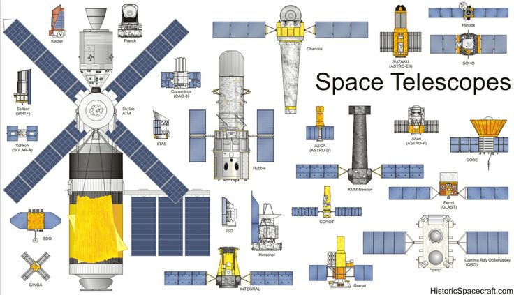 The Coolest Spaceships Ever Built, Compared by Size   Science   WIRED