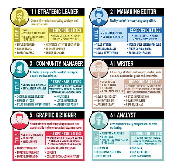 26 best Content Marketing Infographics images on Pinterest - marketing analyst job description