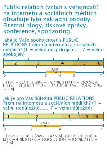 Komunikace na internetu a sociálních médiích (výsledky průzkumu) SEO and Internet Marketing is the best combination!