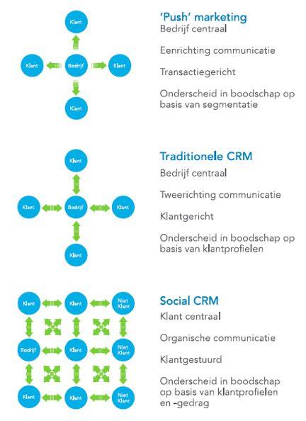 Trends en ontwikkelingen in customer service   Marketingfacts