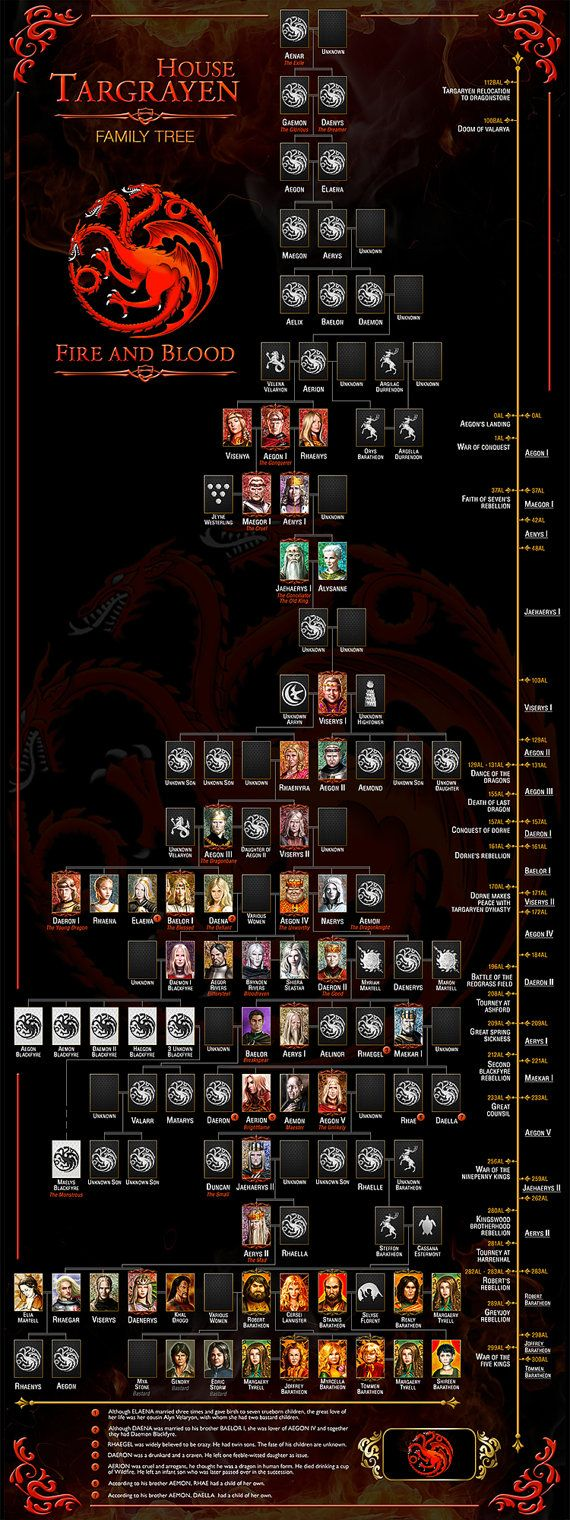 House Targaryen Family Tree Game of thrones Art by WorldOfPoster