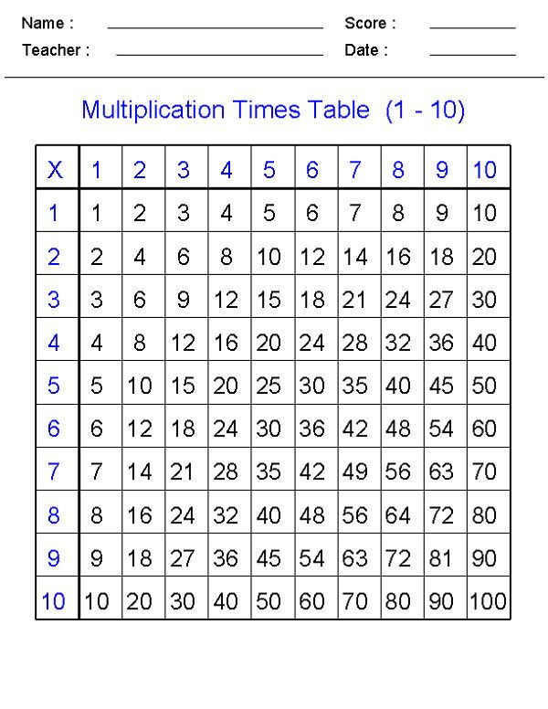 Math Times Tables Worksheets 1 10 001 Maths Times Tables Times Tables Worksheets Learning Multiplication Free printable times tables worksheets