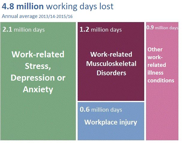 4.8 million working days lost based on the annual average from 2013/14 and 2015/16, of which 2.1 million are from work-related stress, 1.2 million from other work-related conditions, 0.9 million work-related musculoskeletal disorders and 0.6 millions days workplace injury