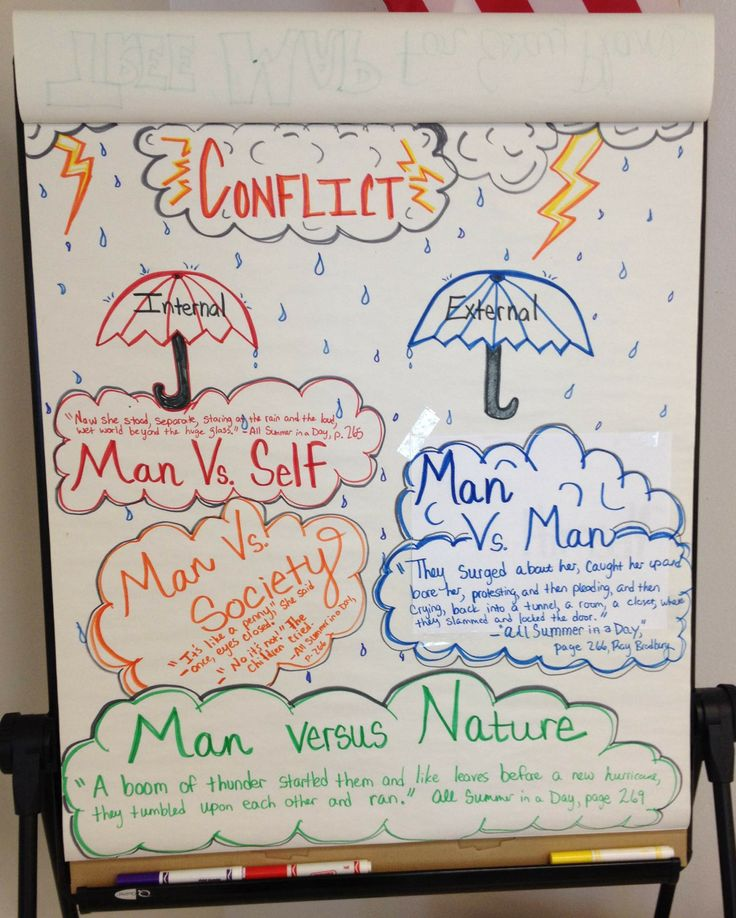 "In one of my seventh grade classes we're discussing different types of conflicts. We began our current short story unit with the story, ""All Summer in a Day,"" by Ray Bradbury. To help them visualize conflicts, I wrote examples beneath the ""umbrellas"" - Internal and External. Then they can read examples of Man V. Self, Man V. Man, Man V. Nature, and Man V. Society from the story. We'll refer to this as we continue the unit."