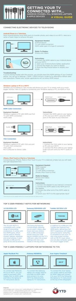 Fresh on IGM > HDTV Connnection Guide: An instructional infographic for HDMI connection between your TV and other devices such as iPhone, iPad, Android phone, MacBook, and Windows laptops to make your shots loom before your eyes.  > http://infographicsmania.com/hdtv-connnection-guide/