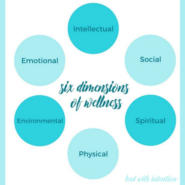 The National Wellness Institute uses an interdependent model that outlines the Six Dimensions of Wellness and their applications. #LeadWithIntention #Wellness #BeWell #SixDimensions