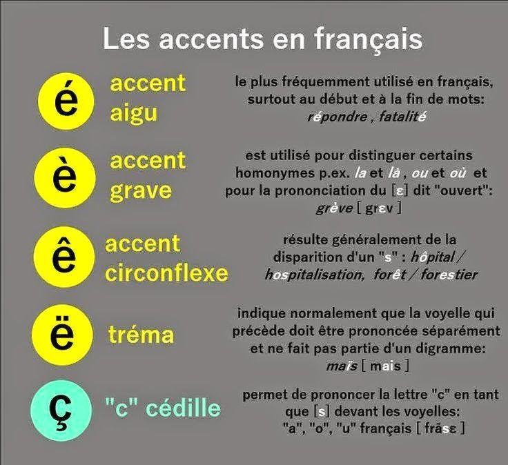 les accents francais - Recherche Google