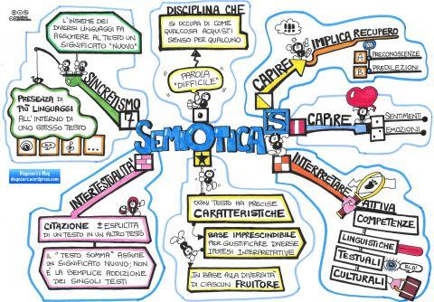 Sintesi relativa alla semiotica