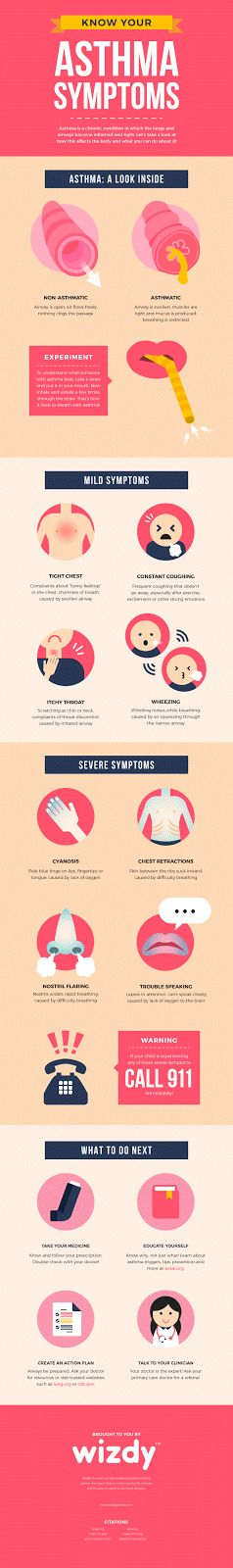 How to identify asthma symptoms #infographics #asthma #symptoms #children…