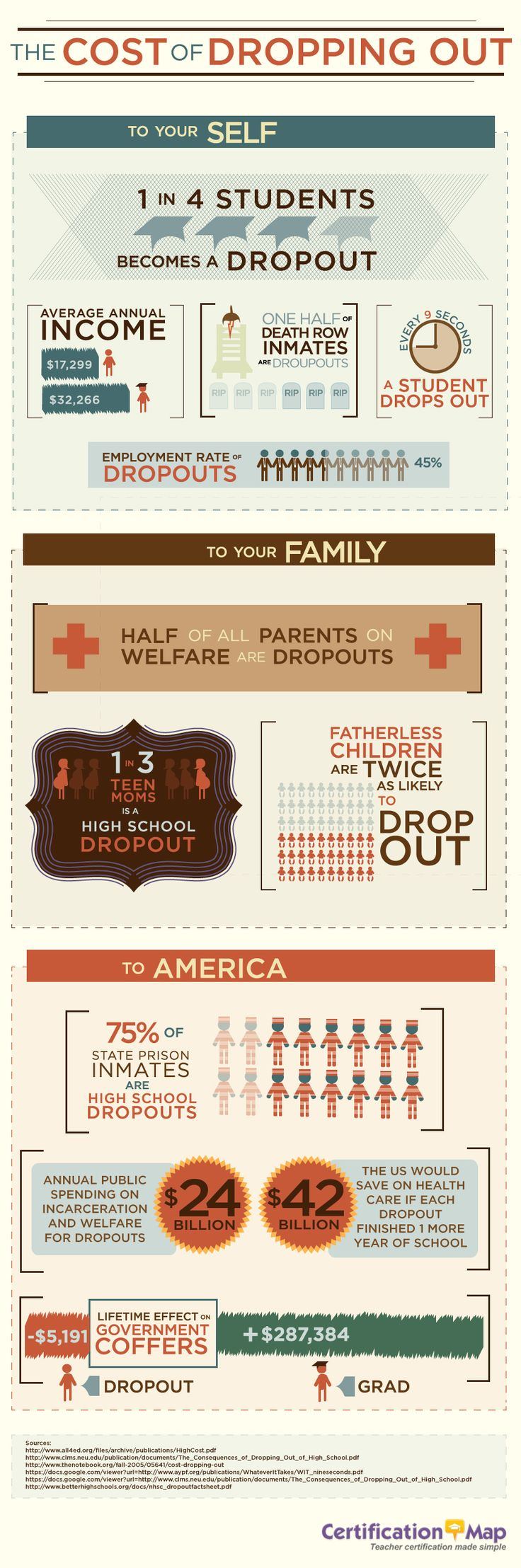 The Cost of Dropping Out #infographic