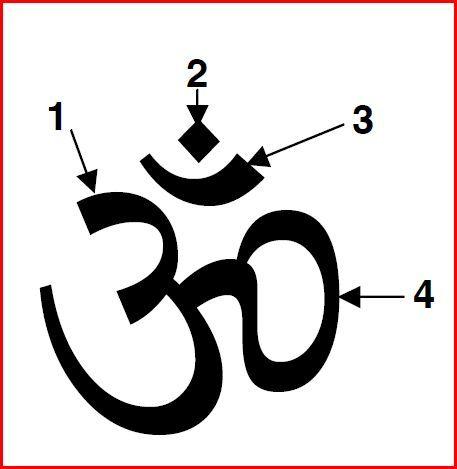 Un des mantras les plus connuset les plus utilisésest AUM(souventécrit OM). Pour les hindous, c'est le son universelqui contienten lui la vibration de l'Univers et dont la répétitionnous met…