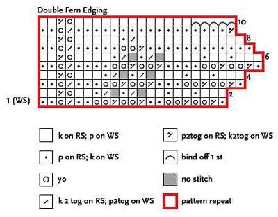 """Finally...a good description to understand what NO STITCH means in Lace Knitting: What does """"no stitch"""" mean? - Knitting Daily - Blogs - Knitting Daily"""