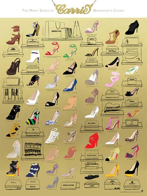 The Many Shoes of Carrie Bradshaw's Closet. Pop Chart Lab --> Design + Data. 50 iconic shoes hand illustrated. Print available.