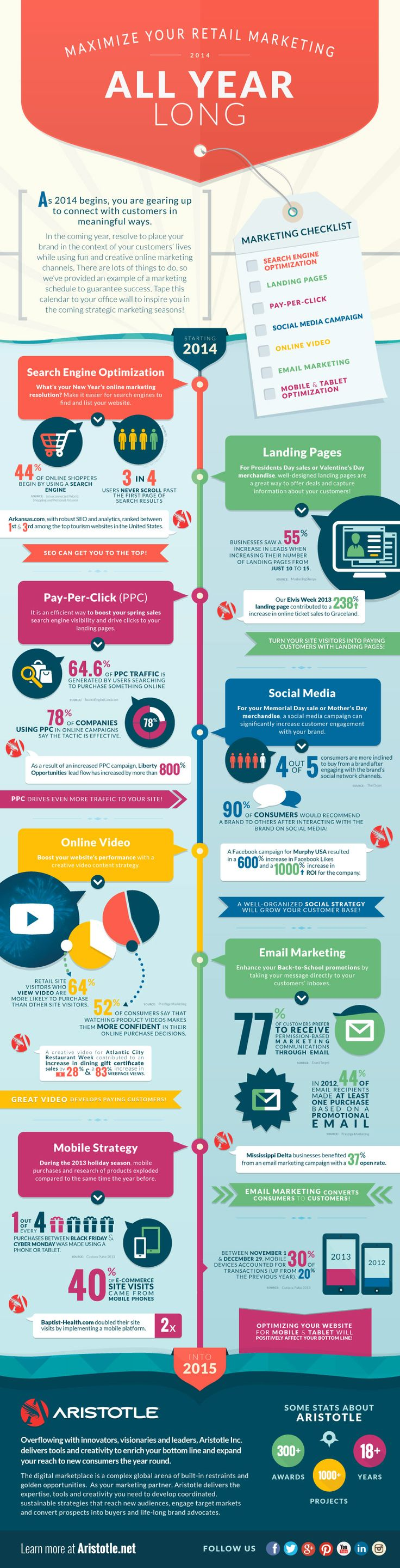 Maximize Your Internet Marketing Campaigns All Year - Infographic