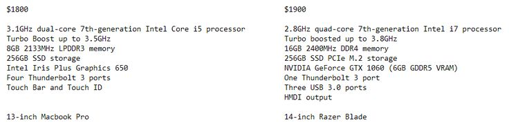 I rewrote the Razer Blade specs in Apple's wording and compared it to the closest priced model of Macbook Pro