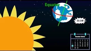 Animated video explaining the 4 seasons, how the sun's solar radiation warms the earth, and how the earth's axial tilt is responsible for seasonal the changes in the weather. Great free resource for teachers and parents!