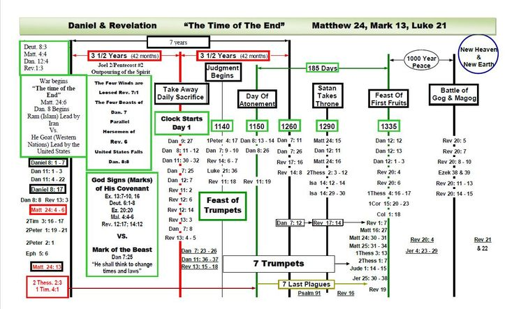 book of revelation timeline chart | Prophecy Timeline