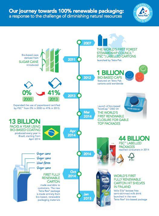 Journey Towards 100% Renewable Packaging