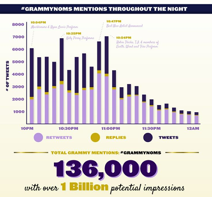 Social media mentions throughout the #GRAMMYnoms concert