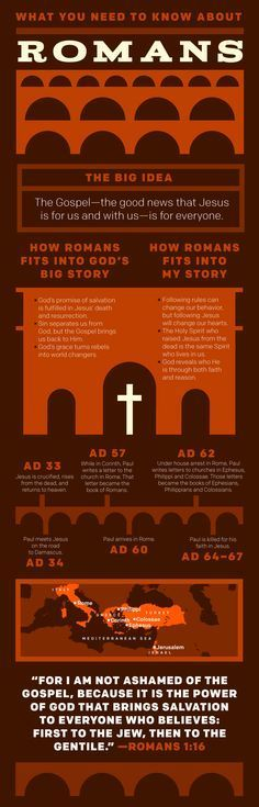 What you need to know about Romans - Summary of important Romans facts to start  your bible study on Romans.