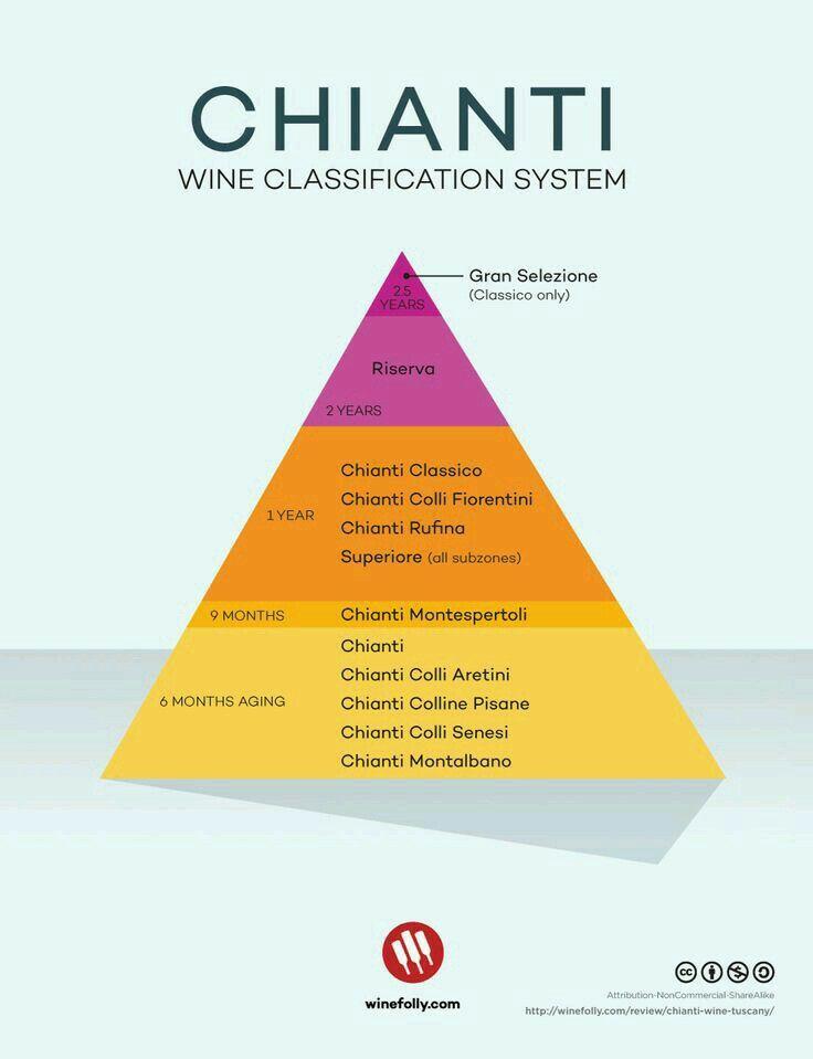 Chianti classifications.