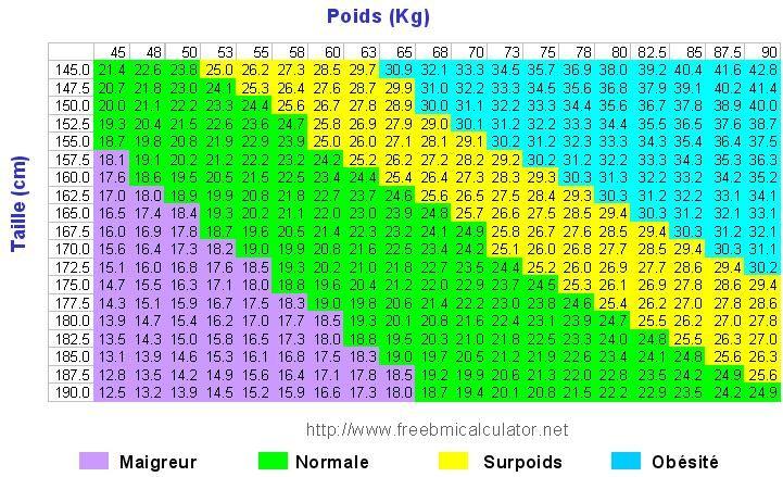 Combien vous devriez peser selon l'âge, la forme du corps et la taille : Lorsqu'on parle de «poids santé» et de «poids idéal», au sens statistique à grande