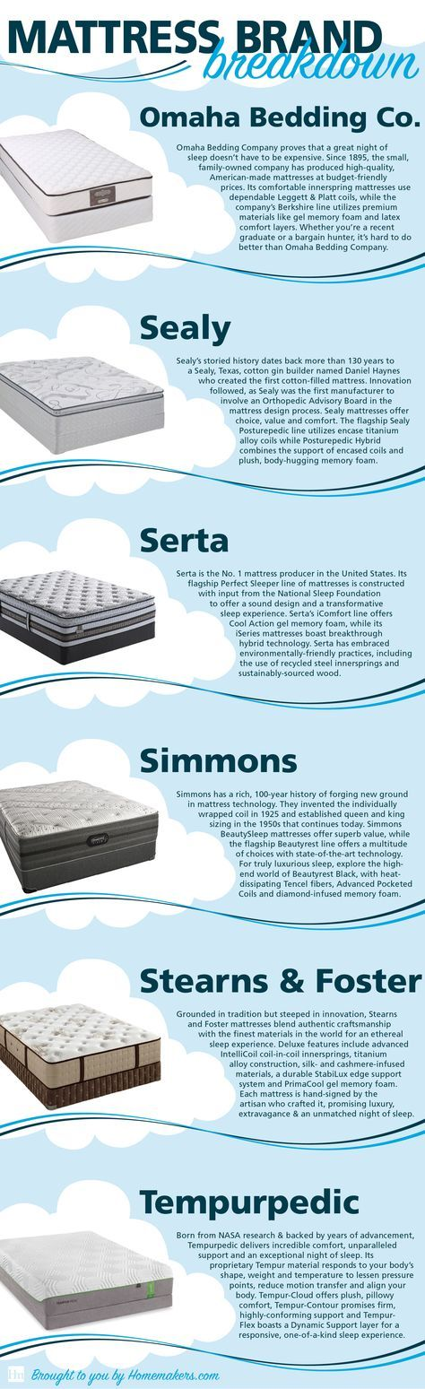 shopping for a new mattress find out the top mattressess and mattress brands available with
