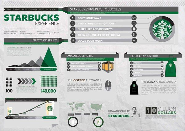 "A Starbucks infographic based on the best selling book by Joseph A. Michelli ""The Starbucks Experience"""