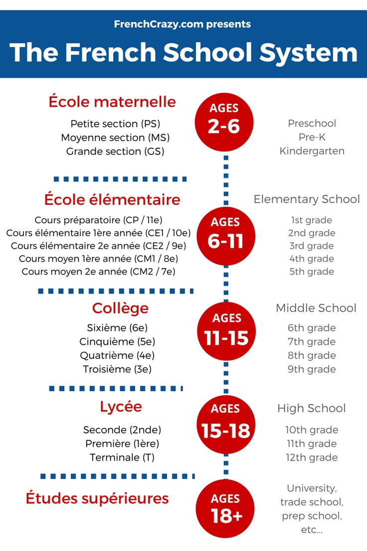 School in France- nice visual with grades in French & English