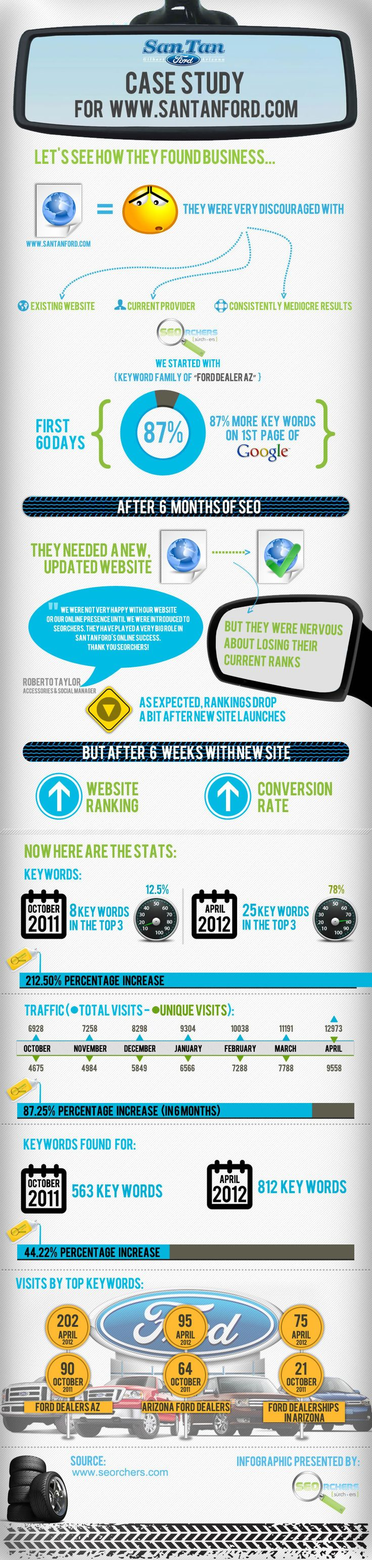 Infographic: SEO Case Study for San Tan Ford