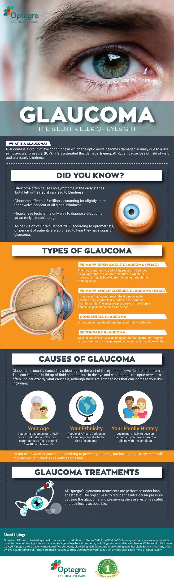 #Glaucoma - The silent killer of Eyesight. Our new #infographic explains everything you need to know!