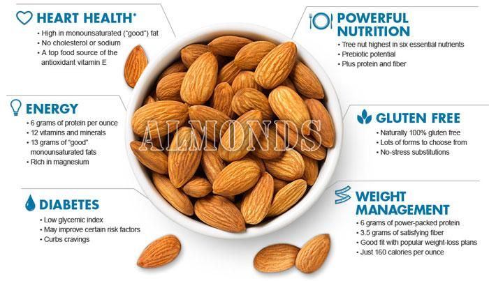 Natural plant based diet: Almonds health benefits.